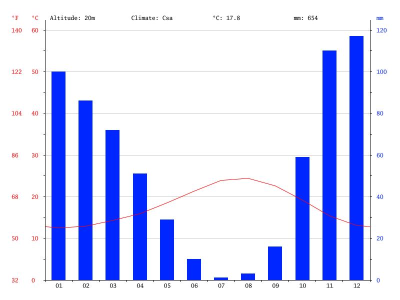 Climate Graph Estepona